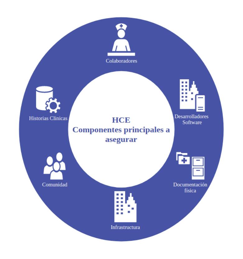 IHCE-LEY-2015_componentes