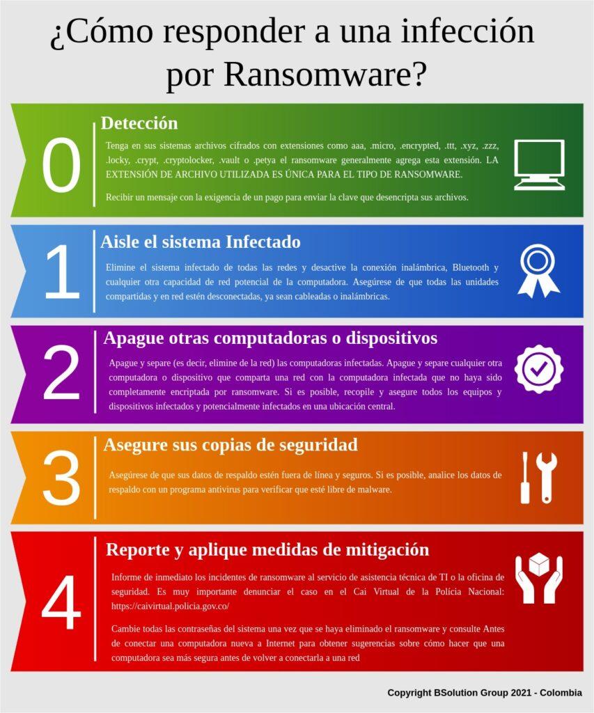 Ransomware respuesta ataque